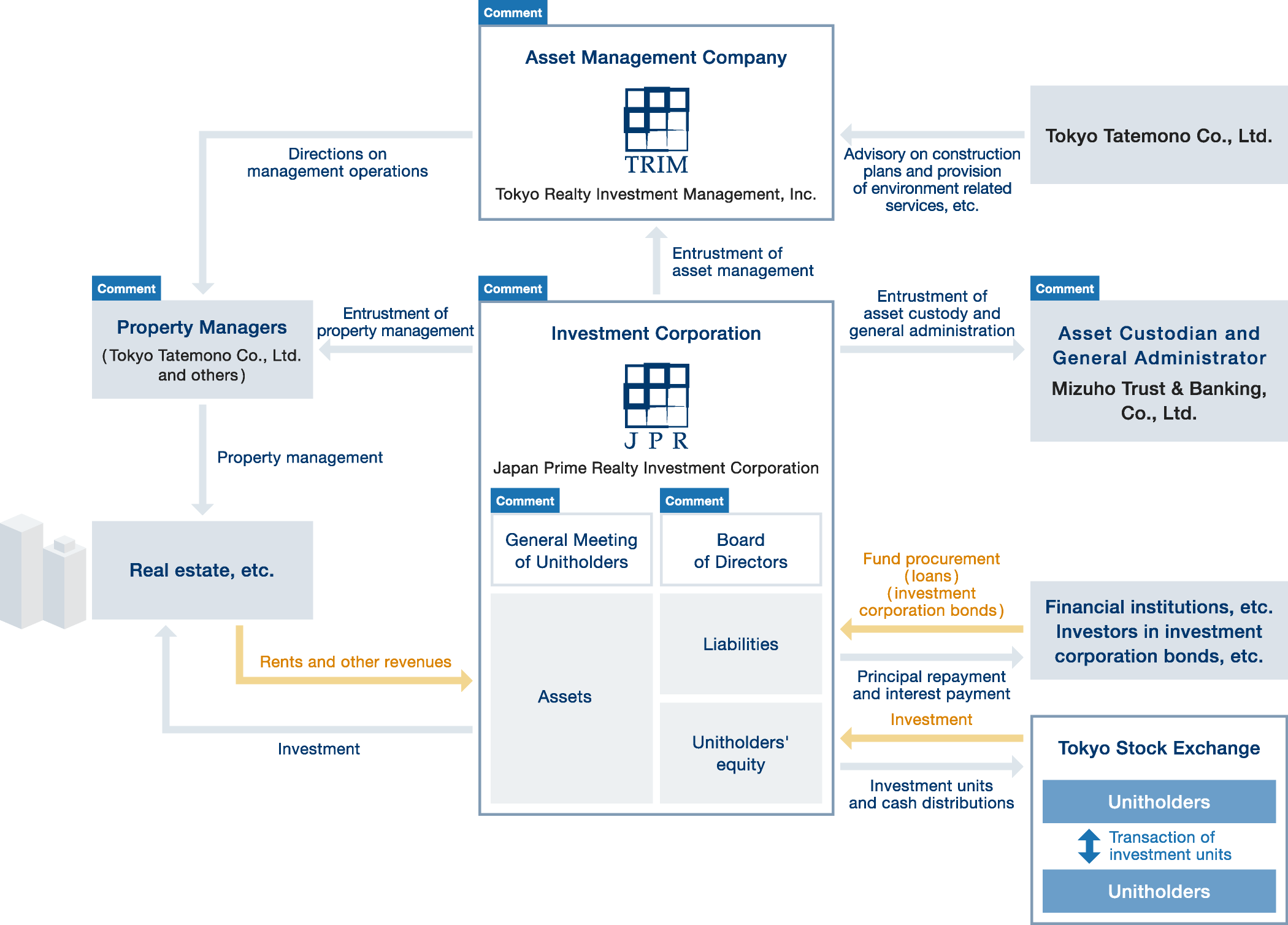 Structure of J-REITs - Tokyo Realty Investment Management, Inc